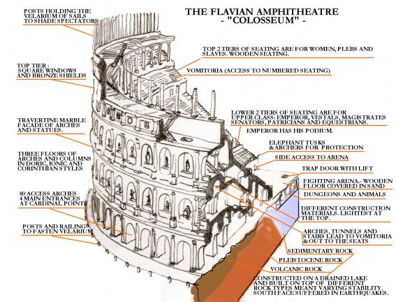 More pictures of the Colosseum | Roman Empire Maps | Maps of Ancient Rome |